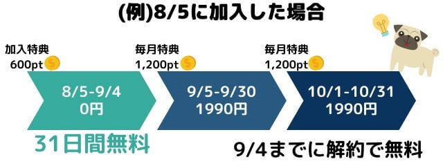 U-NEXTの無料トライアル期間は31日間!